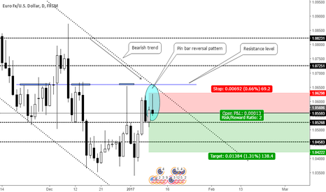 EURUSD: Pin bar trend continuation