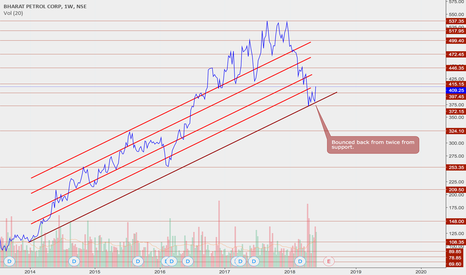 BPCL: Upward momentum for BPCL