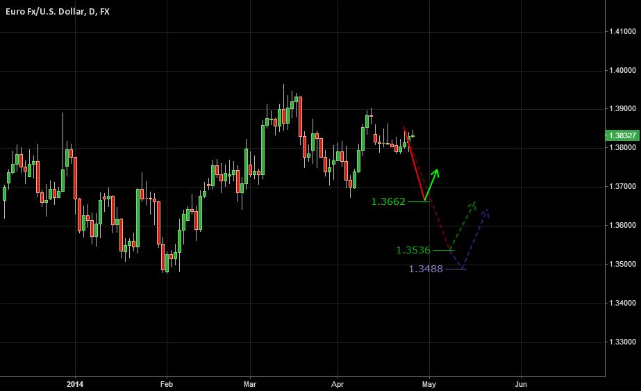 Apr 27, 2014   EURUSD - Future Bearish Possibilities!