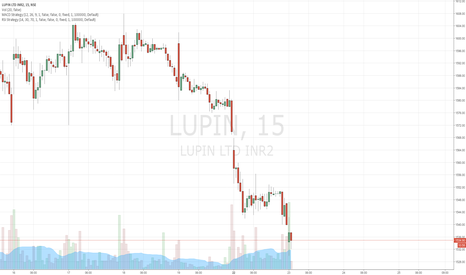 LUPIN: sell lupin  target 1400