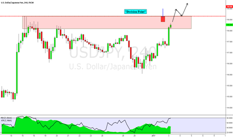 USDJPY: USDJPY 4HR- The Decision Point