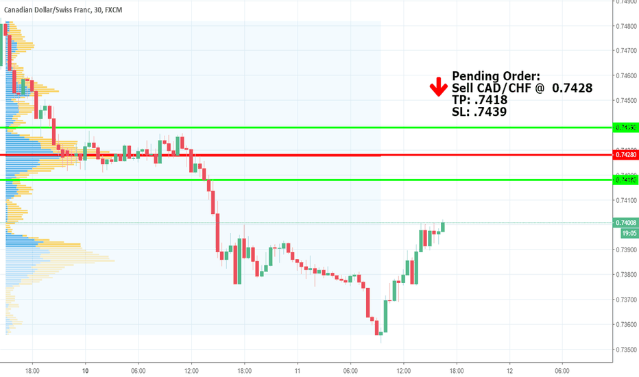 CADCHF: Sell CAD/CHF @ 0.7428