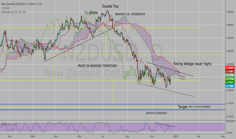 NZDUSD: NZD/USD Meltdown !!