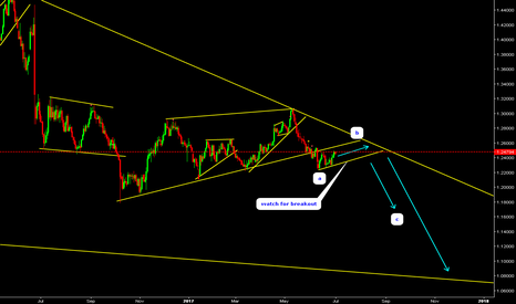GBPCHF: GBPCHF Watch for sell.