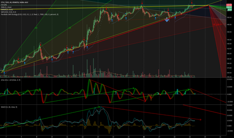 ETHUSD: ETHUSD - Gann Fan Study, MACD & MAs vs Vol Suggest Nose Dive