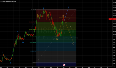 USDJPY: USDJPY to go? or not!