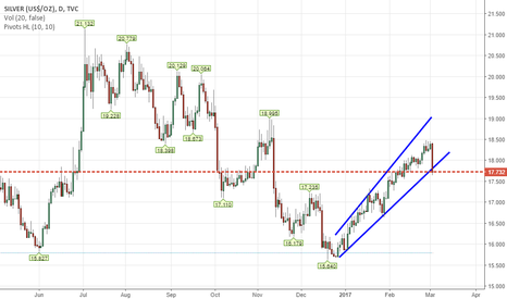 SILVER: Silver- Break below trendline support