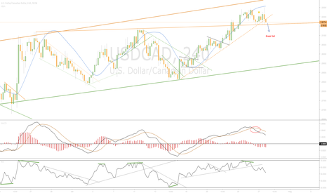 USDCAD: Waiting Break