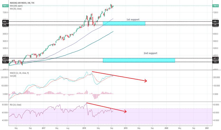 NDX: NASDAQ to drop