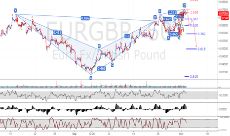 EURGBP: Bearish Anti Cypher