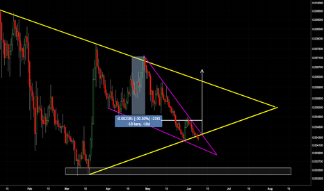 ICXETH: ICXETH - Wait for the breakout potential 30% profit