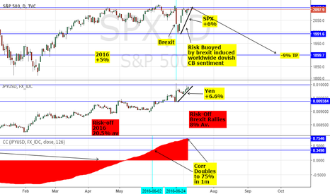 SPX: RISK ON/ OFF PARADOX CORRECTION - SHORT SPX/ FTSE & USDJPY P2