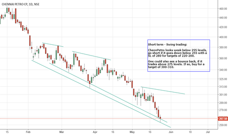 CHENNPETRO:  Short term - Swing trading:  ChennPetro