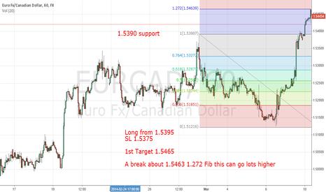 EURCAD: EUR/CAD Short Term Day Trade Long Trade