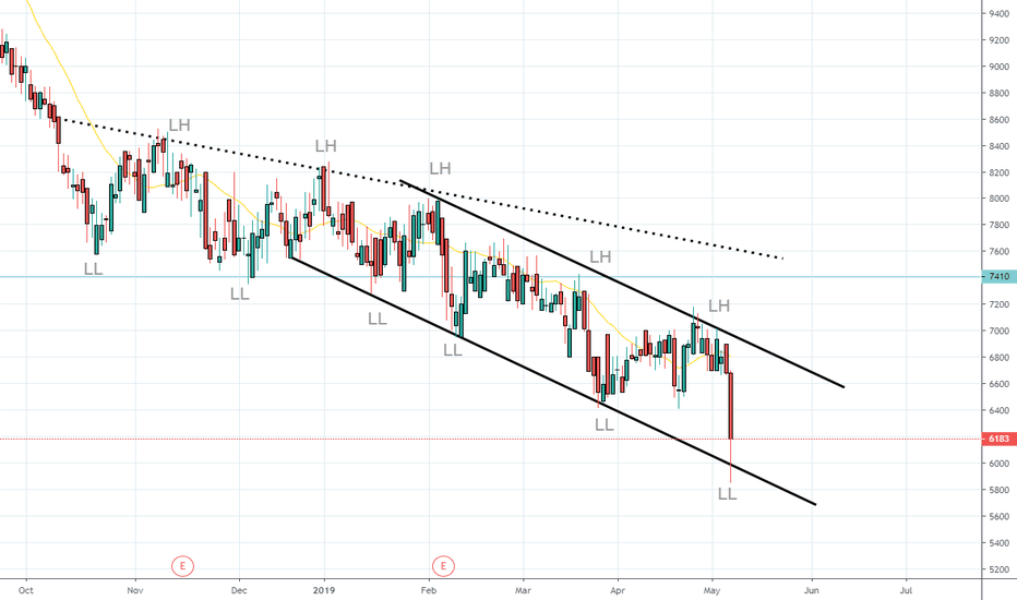 SAP Stock Price and Chart — JSE:SAP — TradingView