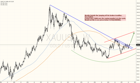 XAUUSD: GOLD: IS 1500$ COMING?