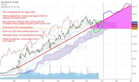 TSLA: Tesla (TSLA) is bouncing off of ichimoku
