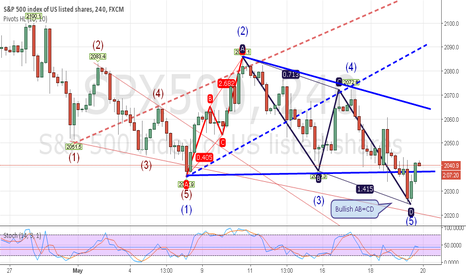 SPX500: SPX500 4H Bullish AB=CD and Wolfe Waves Setup