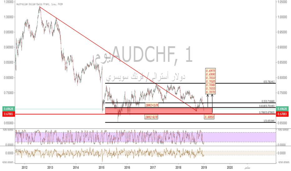 AUDCHF: التحليل الفني لزوج #AUDCHF من يوم 31/12 الى يوم 04/01 لسنة 2019