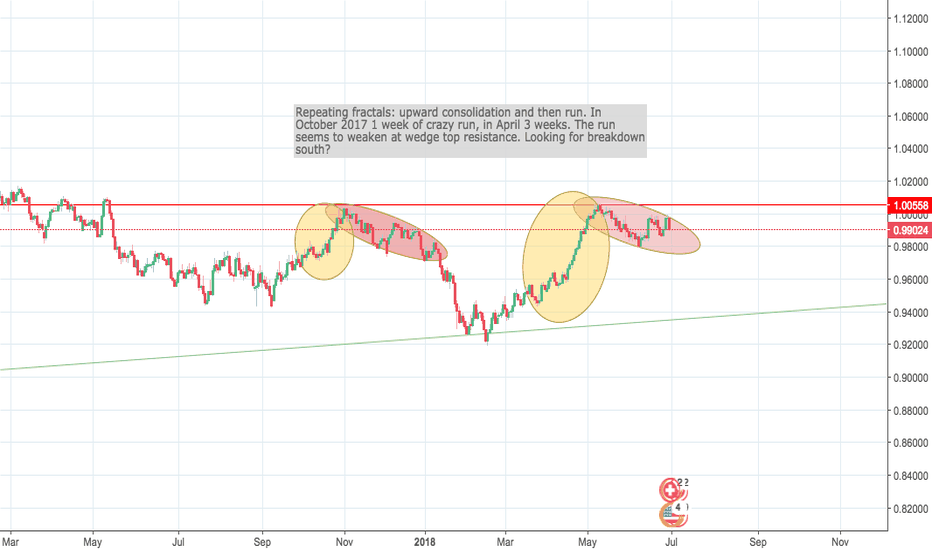 USDCHF: USD/CHF repeating pattern - break-down of ascending wedge?