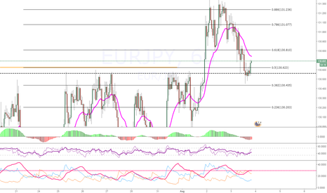 EURJPY: EURJPY Up Up and Away