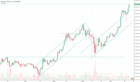 BTCUSD: Bitcoin à la hausse