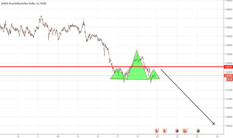 GBPAUD: GBPAUD - Bearish £