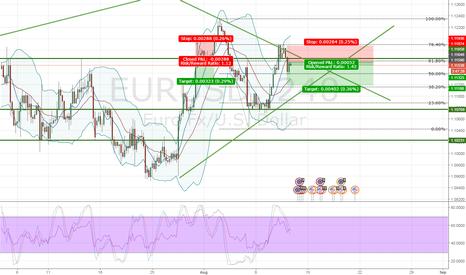 EURUSD: EURUSD Pattern trade