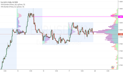 EURUSD: Euro short idea