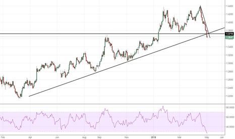 B61!: GBP Trend reversal