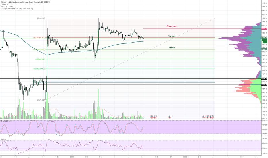 XBTUSD: XBT/USD краткосрочная сделка Bitmex