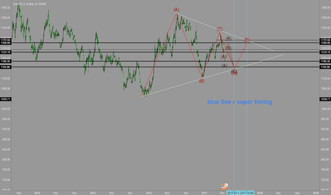 XAUUSD: elliott wave analysis short gold