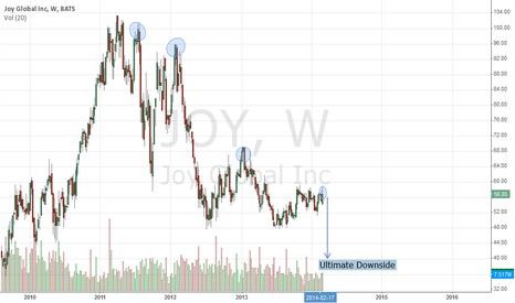 JOY: Setting Up For A Great Trade: Mining Equipment Stocks $JOY $CAT