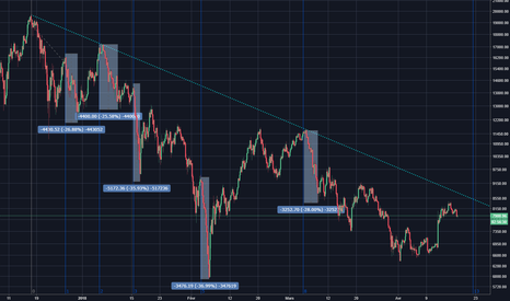 BTCUSD: Bitcoin - Zone temporelle de fibonacci à surveiller