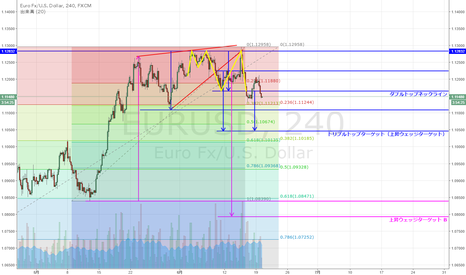 EURUSD: EUR/USD トリプルトップ形成か
