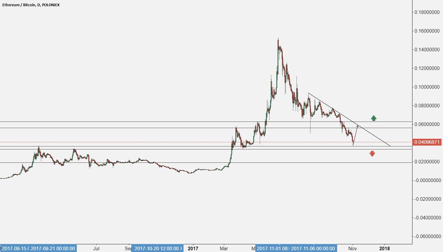 ETH/BTC last bottom