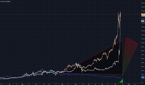 BTCUSD: Ethereum vs Bitcoin/Litecoin