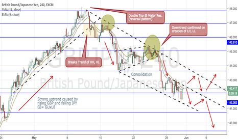 GBPJPY: GBP/JPY Downtrend- Channel plays