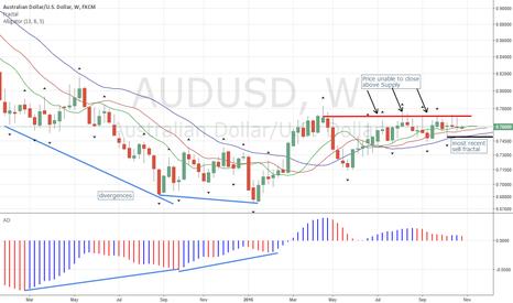 AUDUSD: AUDUSD Sets Up Sell Signal