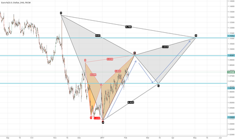 EURUSD: shark and gartley