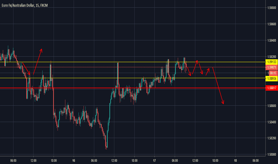EURAUD: EURAUD Sellers are preparing???