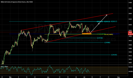 JPN225: trading channel and fibconfluence