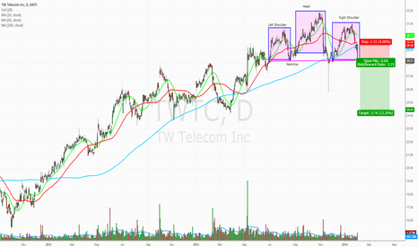 TWTC: Solid Head and Shoulders Pattern