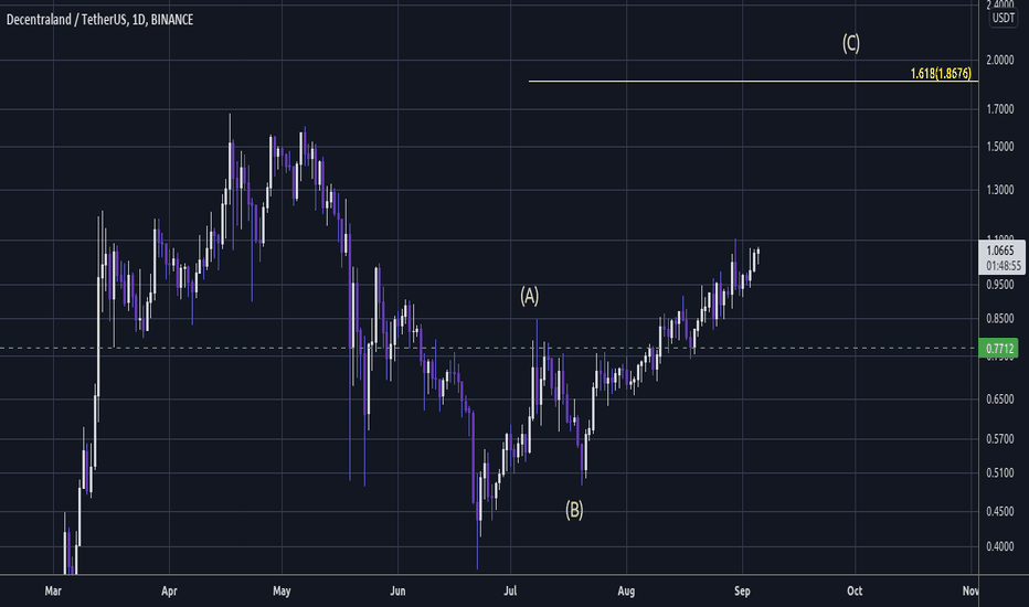 mana btc tradingview ore di negoziazione bitcoin del mercato ig