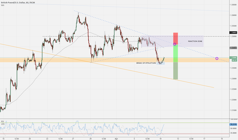 GBPUSD: GBPUSD - Short opportunity and analysis