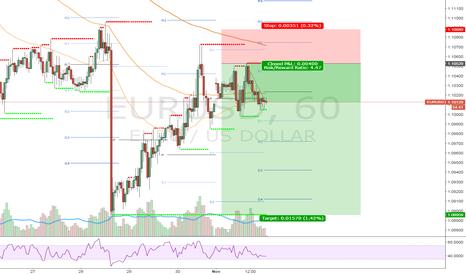 EURUSD: Sell signal EUR/USD