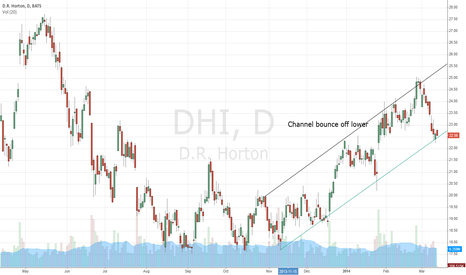 DHI: DHI DH Horton lower channel bounce
