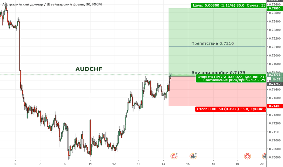 AUDCHF: AUDCHF. Цена формирует восходящую тенденцию