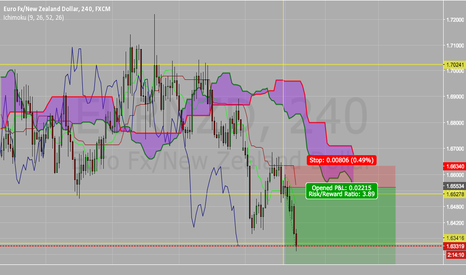 EURNZD: First Support Tested