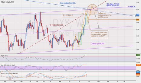 DXY: DXY Confluence trendlines, channel top & 78% retrace 2010-11 HL